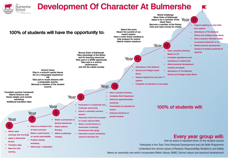 Development of Character at Bulmershe